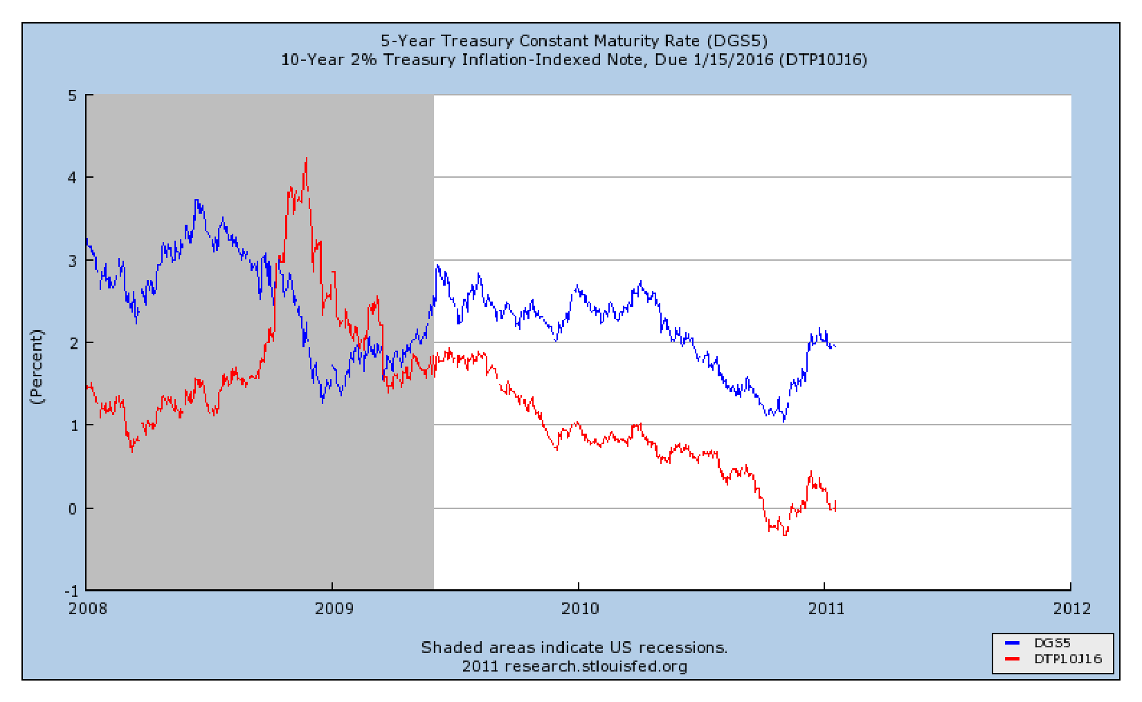 inflation expectations and the breakeven inflation rate the