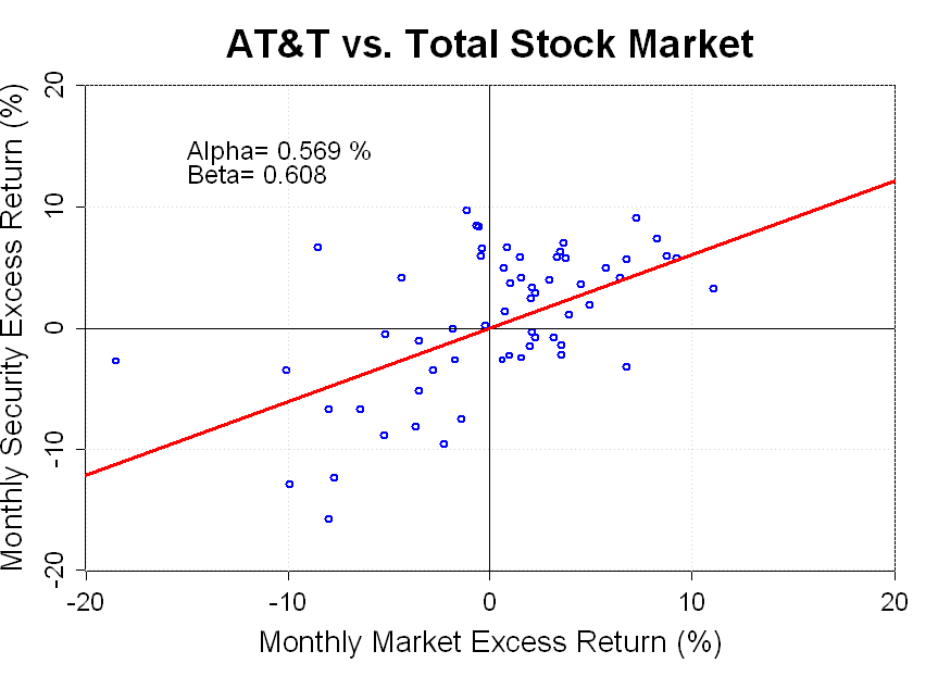 capital assets pricing model analysis Generalizing this framework to handle assets  a capital asset pricing model framework 7 solnik's analysis concludes with  a capital asset pricing model.