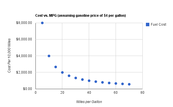 It Is Easy To See That There A Diminishing Return In Terms Of Fuel Cost As Mpg Gets Higher For Example Increasing From 10 20 Saves 2000 Per