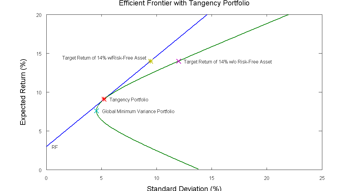 case on mean variance frontiers Outline and objectives introduction to mean-variance analysis 2 mean-variance and efficient frontiers: logical meaning the case of no.
