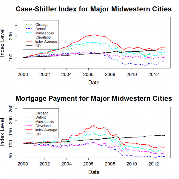 midwest_shiller