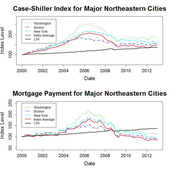 northeast_shiller